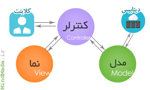 برنامه نویسی وب مفهوم MVC در PHP فریمورک CodeIgniter