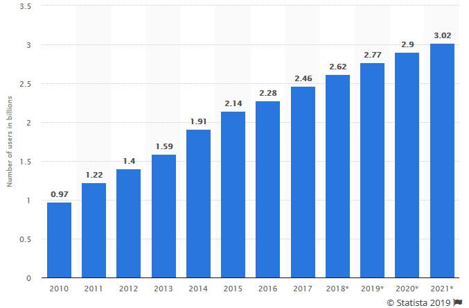 آمار تعداد اعضای شبکه های اجتماعی از 2010 تا 2021